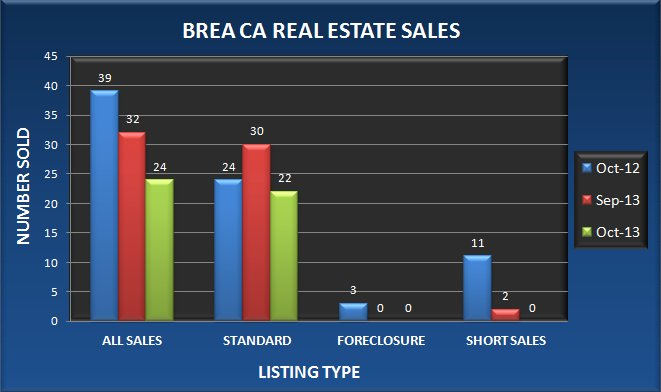 Graph comparing the number of real estate sales in Brea CA in October 2013 to September 2013 and October 2012