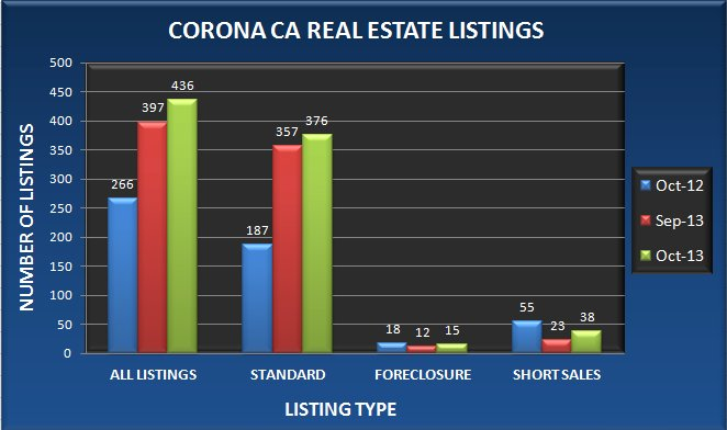 Graph comparing the number of real estate listings in Corona CA in October 2013 to September 2013 and October 2012