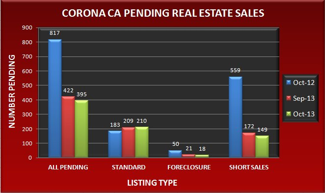 Graph comparing the number of pending real estate sales in Corona CA in October 2013 to September 2013 and October 2012