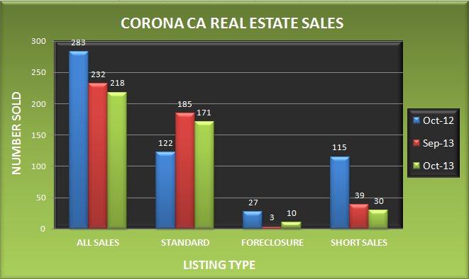 Graph comparing the number of real estate sales in Corona CA in October 2013 to September 2013 and October 2012