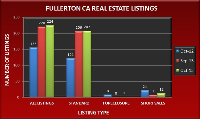 Graph comparing the number of real estate listings in Fullerton CA in October 2013 to September 2013 and October 2013