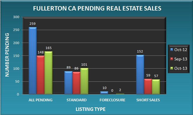 Graph comparing the number of pending real estate sales in Fullerton CA in October 2013 to September 2013 and October 2012