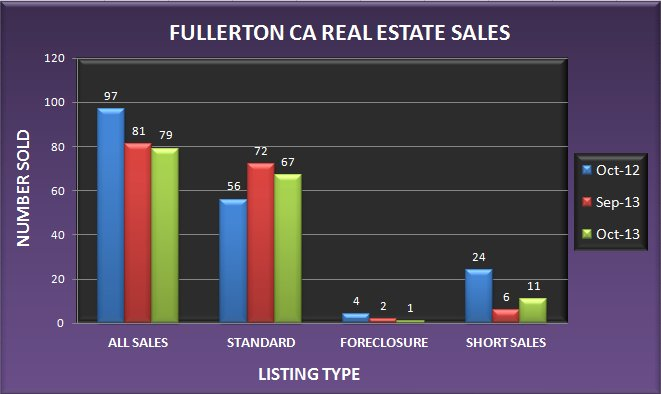 Graph comparing the number of real estate sales in Fullerton CA in October 2013 to September 2013 and October 2012