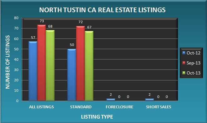 Graph comparing the number of real estate listings in North Tustin CA in October 2013 to September 2013 and October 2012