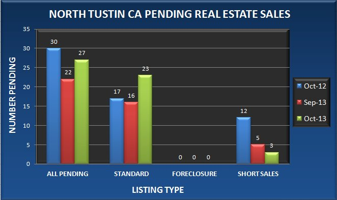Graph comparing the number of pending real estate sales in North Tustin CA in October 2013 to September 2013 and October 2012