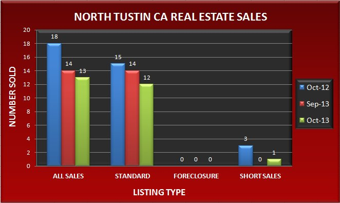 Graph comparing the number of real estate sales in North Tustin CA in October 2013 to September 2013 and October 2012