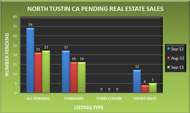 Graph comparing the number of pending real estate sales in North Tustin CA in September 2013 to August 2013 and September 2012