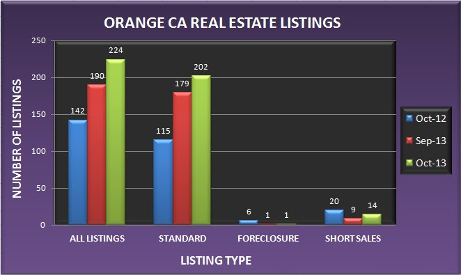 Graph comparing the number of Orange CA real estate listings in October 2013 to September 2013 and October 2012