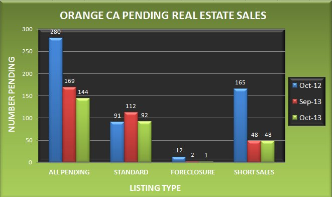 Graph comparing the number of pending real estate sales in Orange CA in October 2013 to September 2013 and October 2012