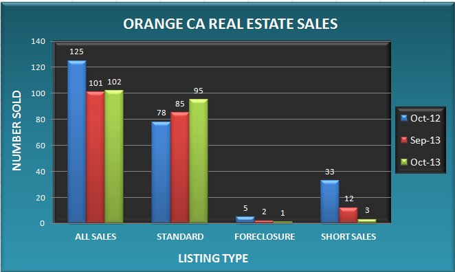 Graph comparing the number of Orange CA real estate sales in October 2013 to September 2013 and October 2012