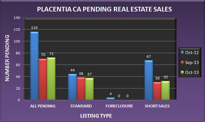 Graph comparing the number of pending real estate sales in Placentia CA in October 2013 to September 2013 and October 2012