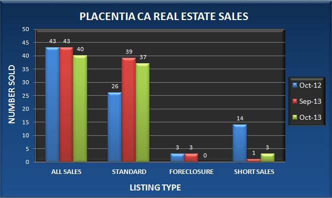 Graph comparing the number of real estate sales in Placentia CA in October 2013 to September 2013 and October 2012
