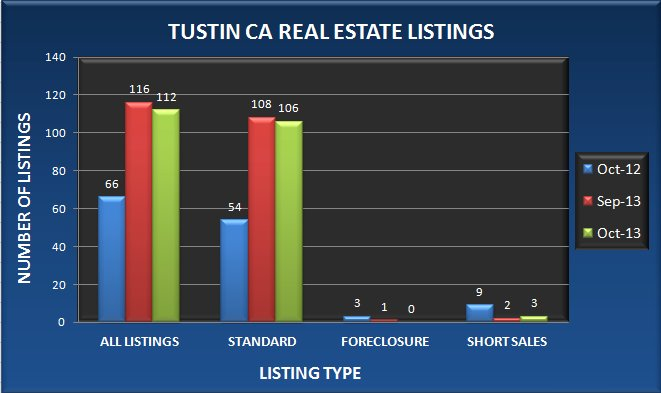 Graph comparing the number of Tustin CA real estate listings in October 2013 to September 2013 and October 2012