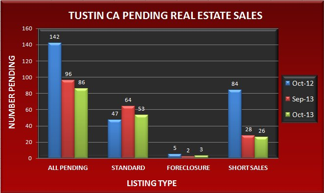 Graph comparing the number of pending real estate sales in Tustin CA in October 2013 to September 2013 and October 2012
