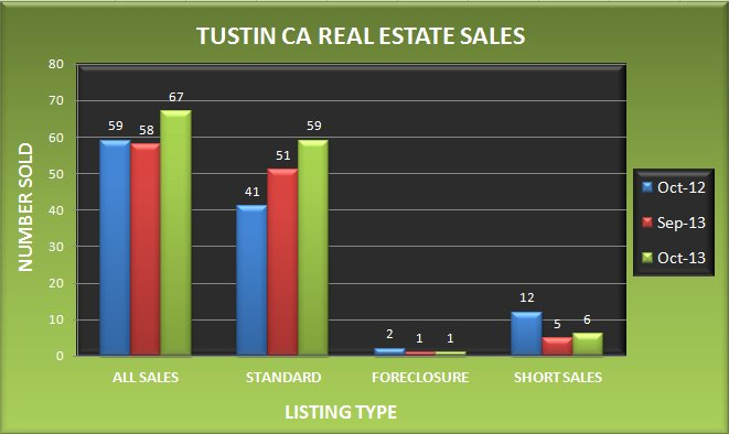 Graph comparing the number of Tustin CA real estate sales in October 2013 to September 2013 and October 2012