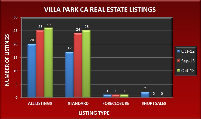 Graph comparing the number of real estate listings in Villa Park CA in October 2013 to September 2013 and October 2012