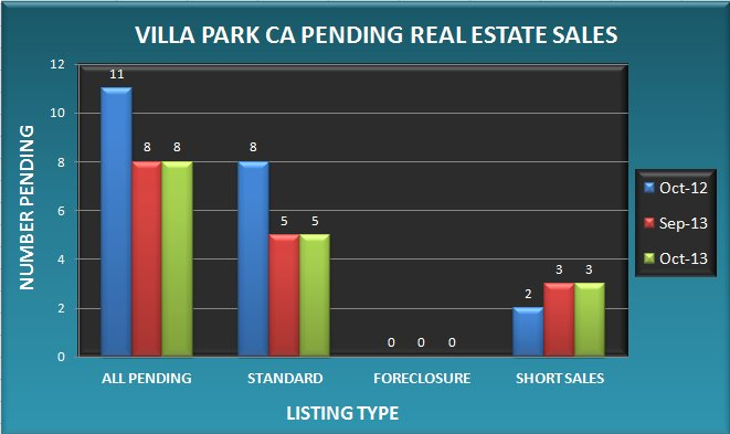 Graph comparing the number of pending real estate sales in Villa Park CA in October 2013 to September 2013 and October 2012