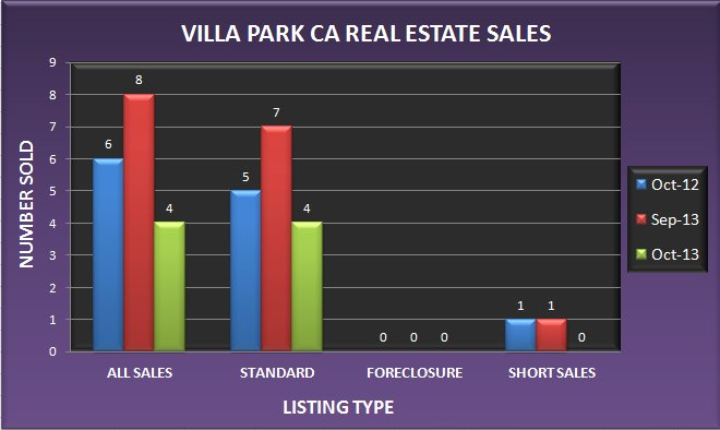 Graph comparing the number of real estate sales in Villa Park CA in October 2013 to September 2013 and October 2012