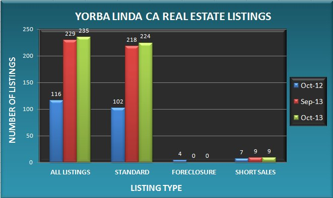 Graph comparing the number of Yorba Linda CA real estate listings in October 2013 to September 2013 and October 2012