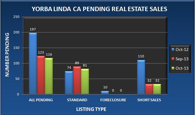 Graph comparing the number of pending real estate sales in Yorba Linda CA in October 2013 to September 2013 and October 2012