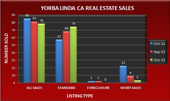 Graph comparing the number of real estate sales in Yorba Linda CA in October 2013 to September 2013 and October 2012