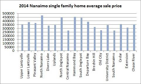 Nanaimo house prices