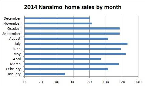 Nanaimo home sales by month