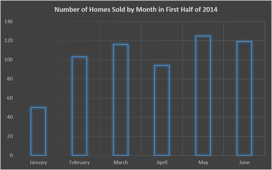 Nanaimo real estate- number of homes sold