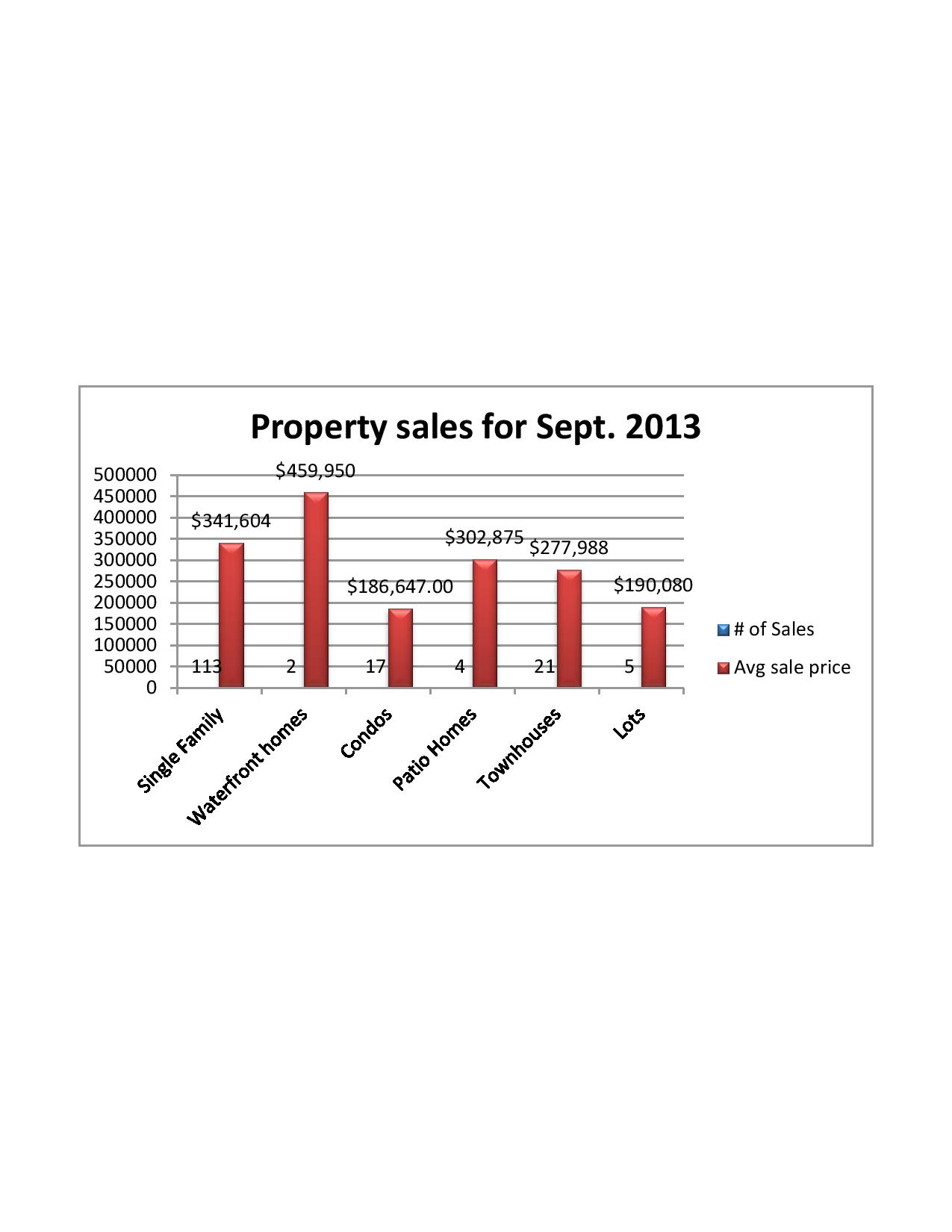 Nanaimo property sales