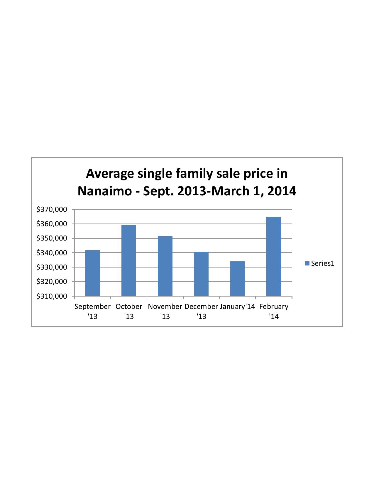 House prices Nanaimo