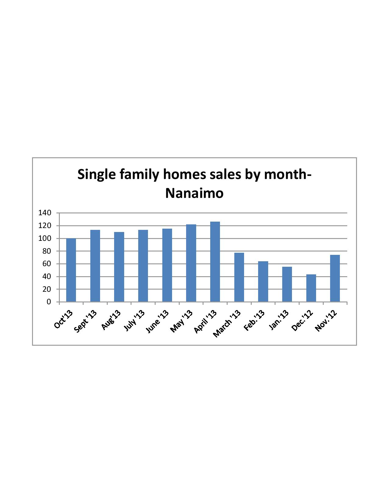 Home sales by month in Nanaimo