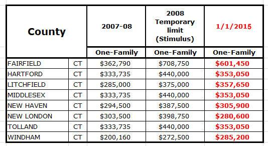 FHA Loan Limits For 2015