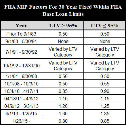 Fha mip being reduced for only 2nd time in the history