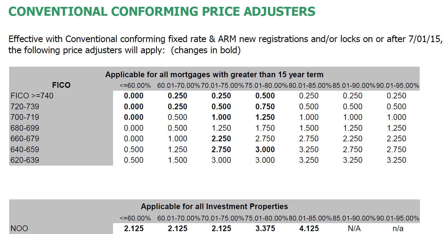 2015 Fannie Mae Loan Level Price Adjustments Llpa