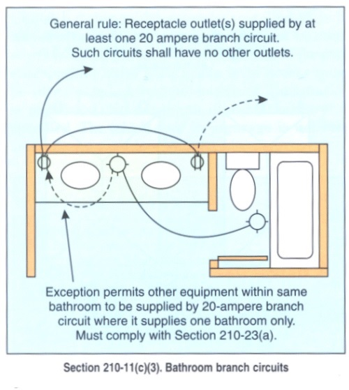 bathroom receptacles requirements