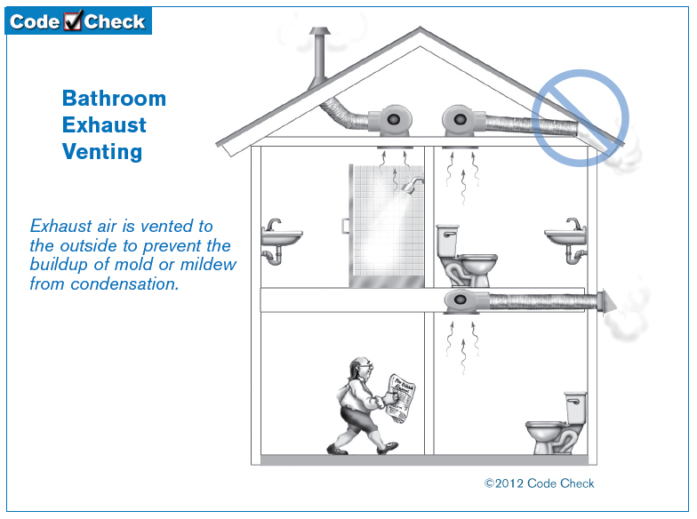 Bathroom Ventilation Code We Might Get Letters A Horizontal Wet Venting Leap Of Faith 2016