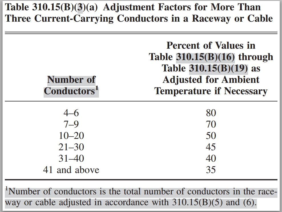 De-Rating Table