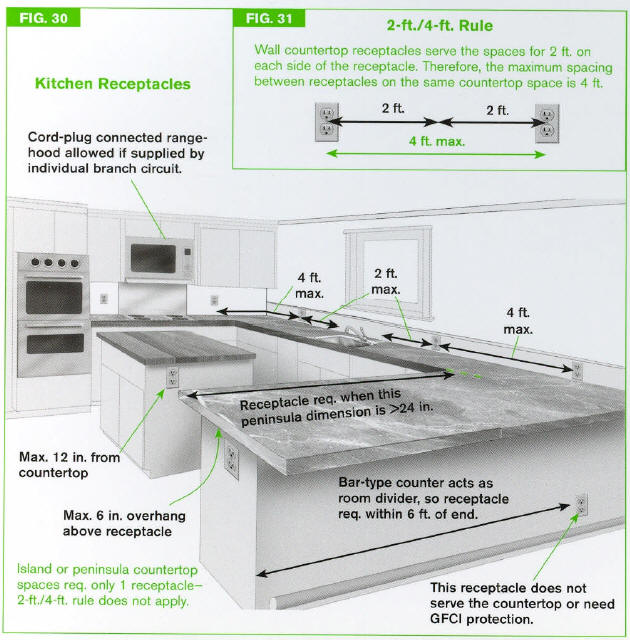 Kitchen Outlet Requirements
