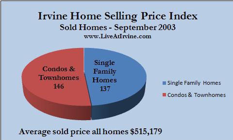 Irvine sold homes September 2003
