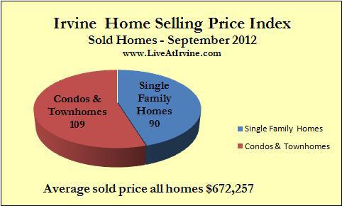 Irvine homes sold September 2012