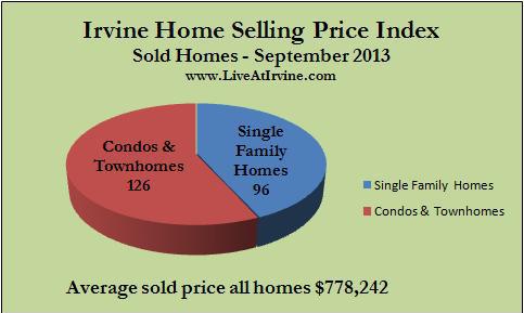 Irvine sold homes September 2013