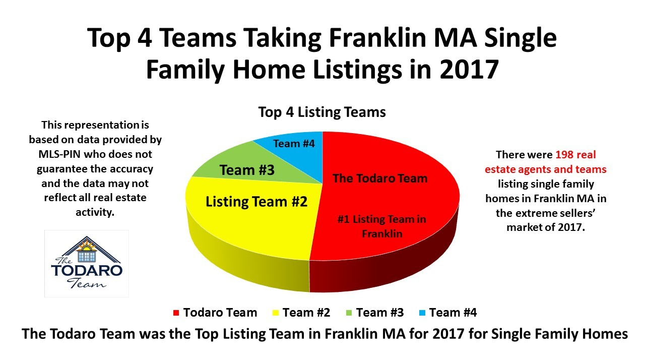 This all began with free market analysis franklin ma 2017 whenever i need to create a graphchart i use a powerpoint pie chart because im able to write within each piece of pie theyre colorful and informative nvjuhfo Image collections