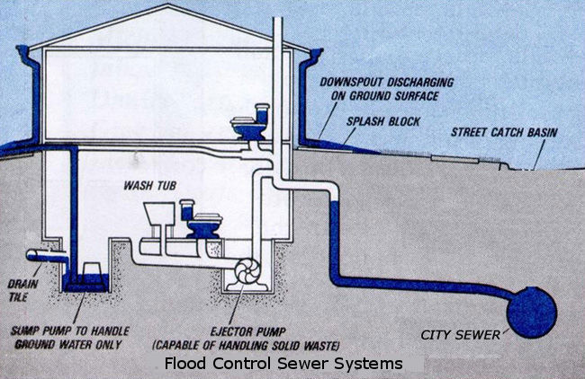 Fill In The Two Blanks A Sewer Pump That Replace