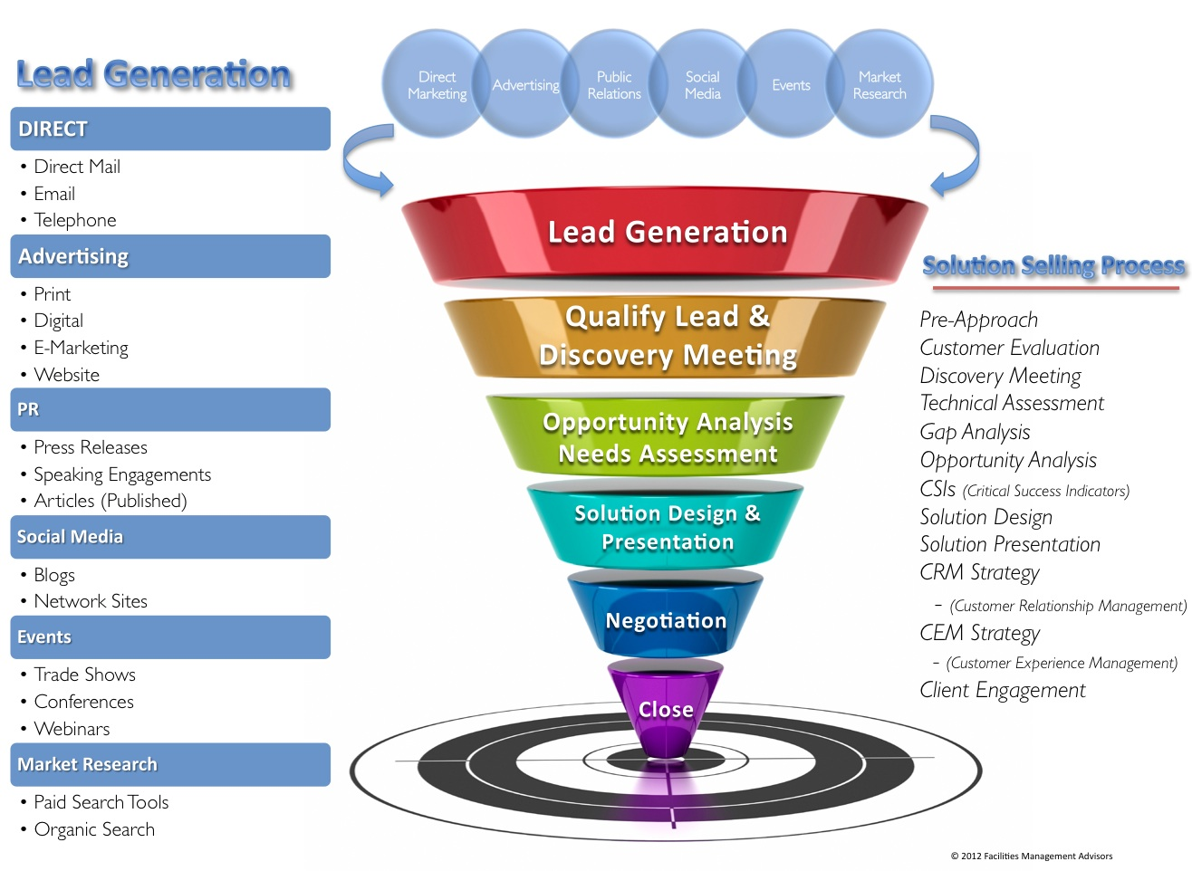 Lead Generation And Is Home Buying Selling Becoming An