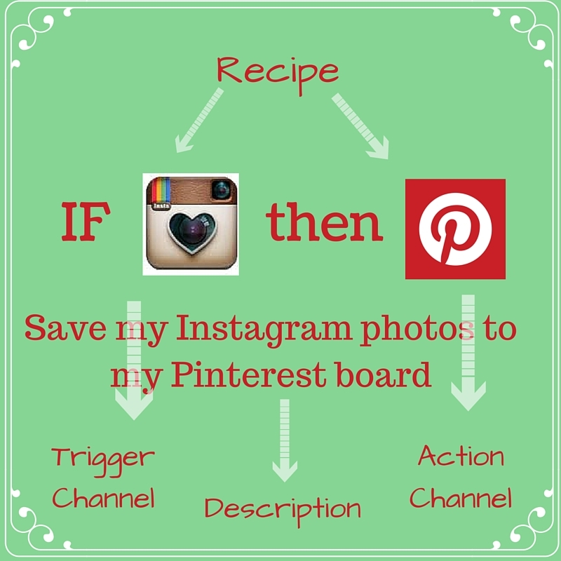 Have You tried IFTTT and Canva?