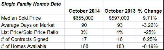 the real estate of the dix hills ny real estate market october 2014