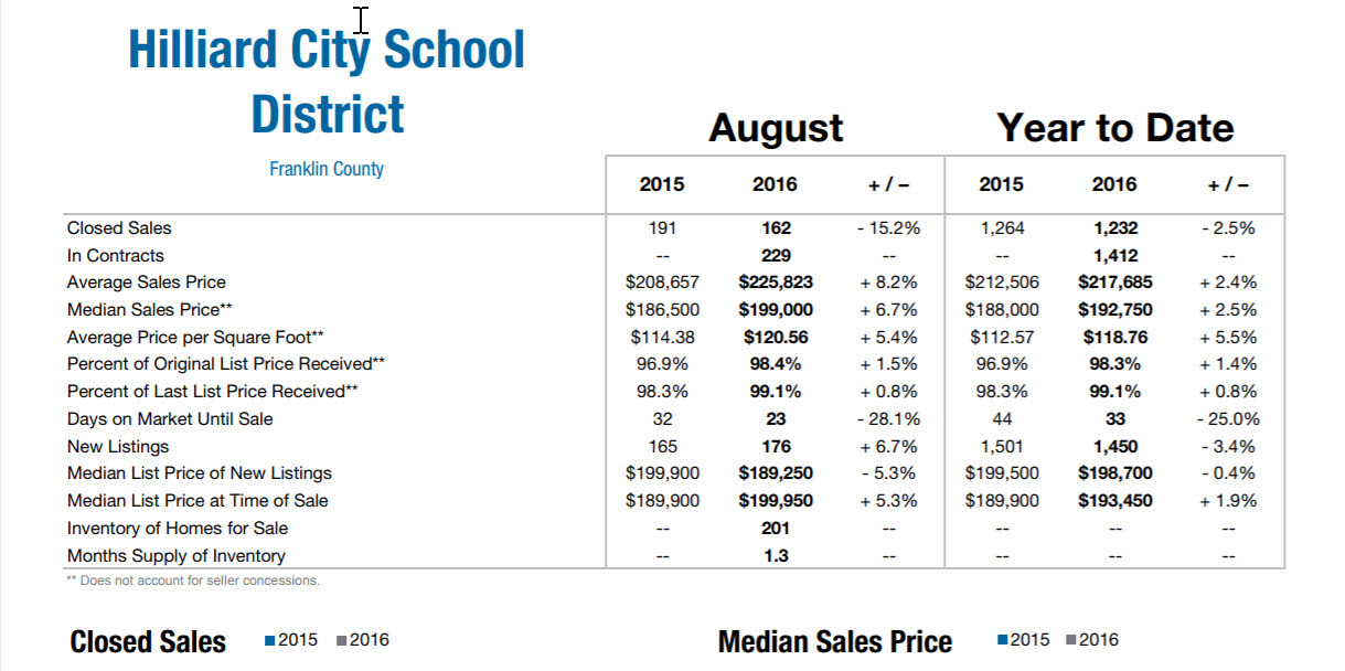 August 2016 Hilliard Market Data