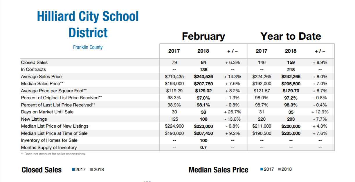February 2018 Hilliard Real Estate Market Report
