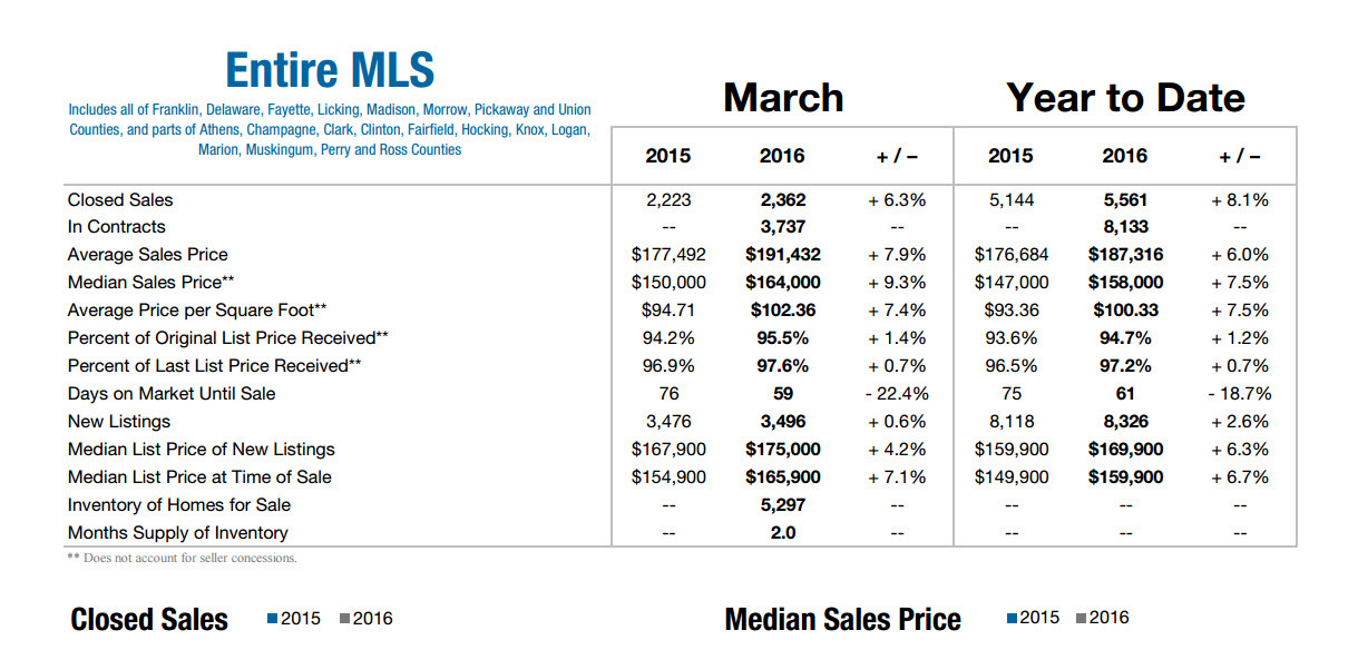 March 2016 Columbus Market Data