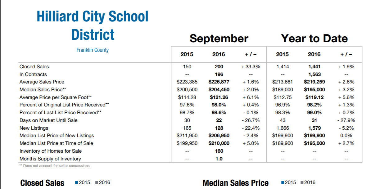 September 2016 Hilliard Market Data